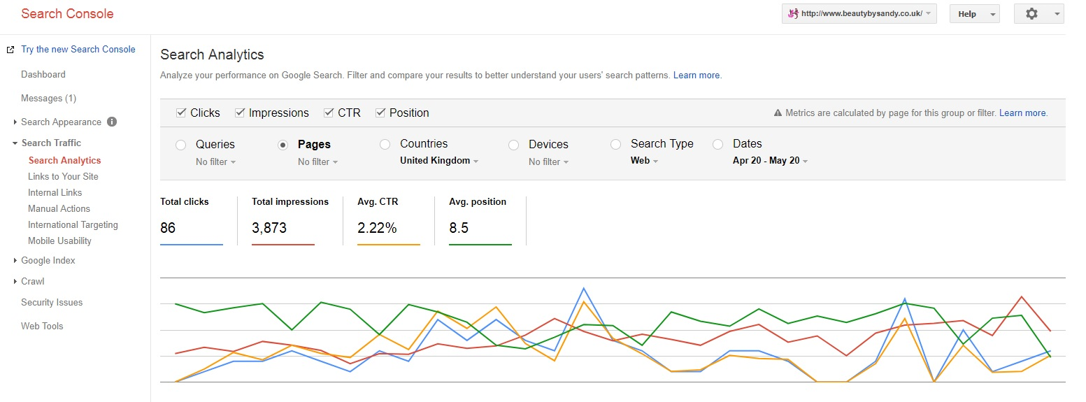 An image from Google console showing Position oe the Website in SERP of Google and number of clicks
