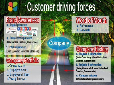 Customer driving forces